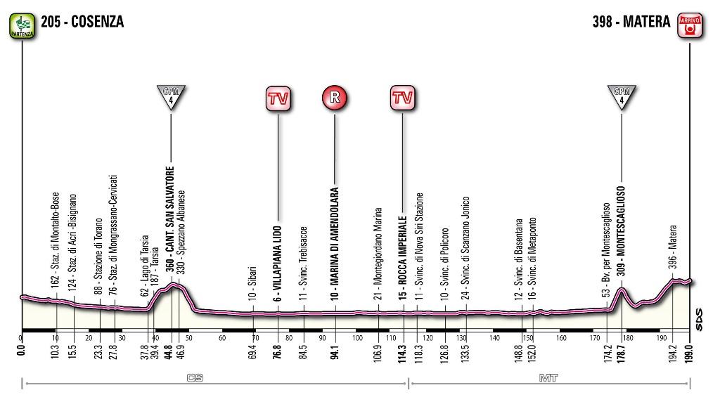 La cartina della 5^ tappa Cosenza-Matera prevista per l'8 maggio